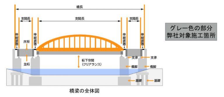 サンエイ橋梁施工対象工事個所イメージ